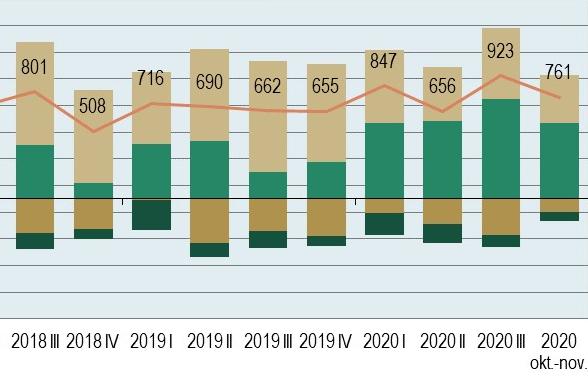 Ekonomski odnosi Slovenije s tujino, november 2020