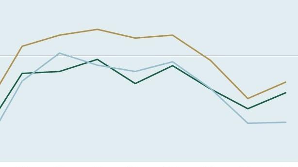 Ob koncu leta ob slabi epidemiološki sliki nadaljevanje zaostrenih gospodarskih razmer