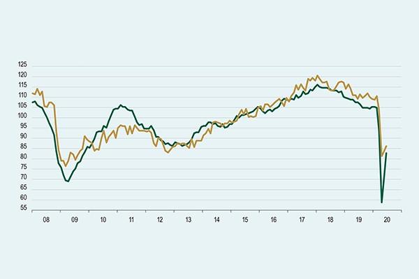 Padec gospodarske aktivnosti najmočnejši aprila; trg dela pod močnim vplivom interventnih ukrepov