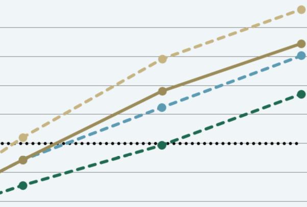 Letos in prihodnje leto visoka rast gospodarske aktivnosti; negotovost glede razvoja epidemije ostaja velika