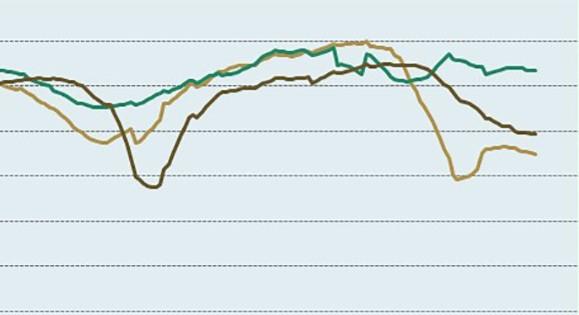V zadnjem četrtletju ponovno poslabšanje gospodarskih razmer, ki pa bo nekoliko manjše od pomladanskega