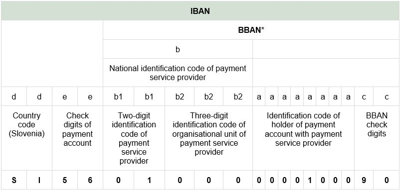 Payment and transaction account